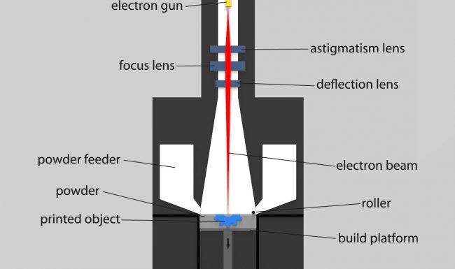 Scheme showing how EBM metal 3D printer works