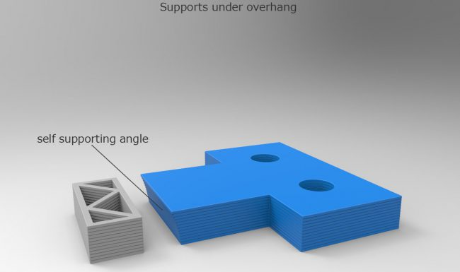 Scheme describing types of support structures in a 3D printed part using FDM or FFF 3D printer